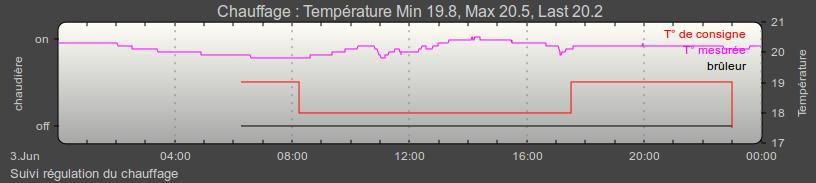Graphe de suivi de chauffage